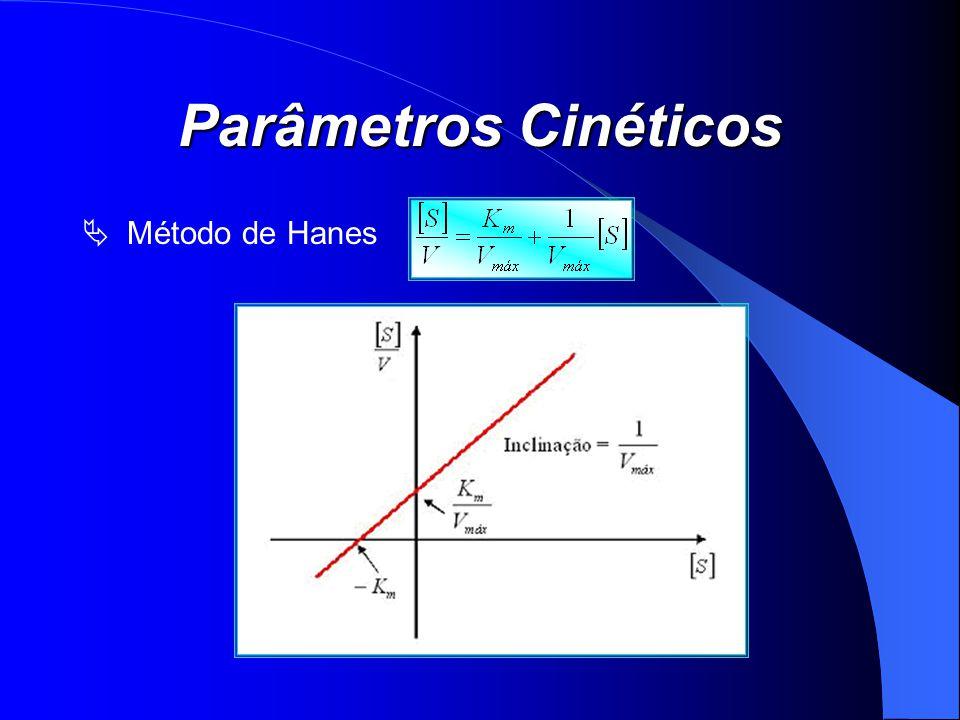 Parâmetros Cinéticos Método de Hanes