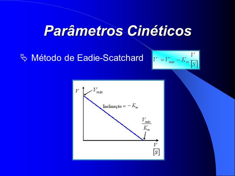 Parâmetros Cinéticos Método de Eadie-Scatchard