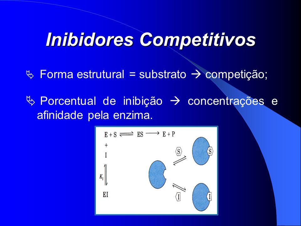 Inibidores Competitivos Forma estrutural = substrato competição; Porcentual de inibição concentrações e afinidade pela enzima.
