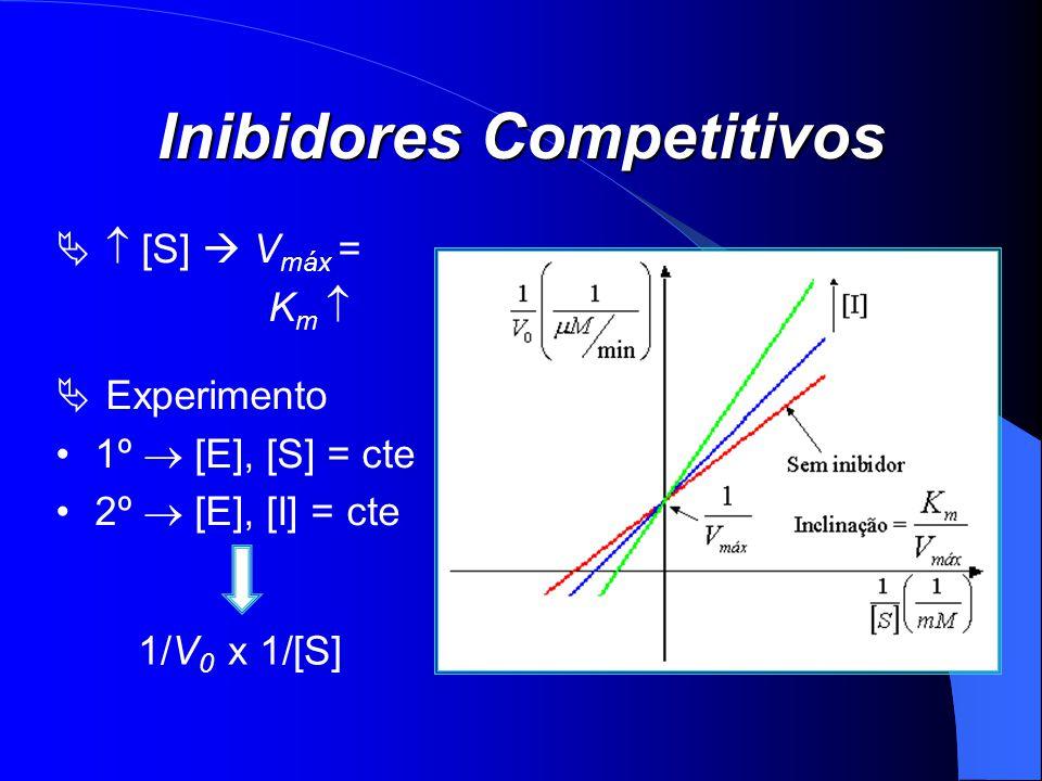 Inibidores Competitivos [S] V máx = K m Experimento 1º [E], [S] = cte 2º [E], [I] = cte 1/V 0 x 1/[S]