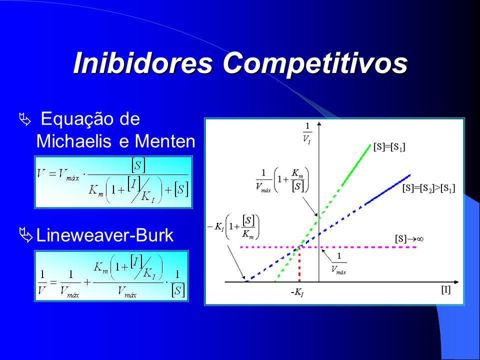 Inibidores Competitivos Equação de Michaelis e Menten Lineweaver-Burk
