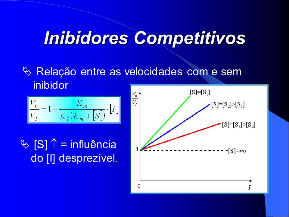 Inibidores Competitivos Relação entre as velocidades com e sem inibidor [S] = influência do [I] desprezível.