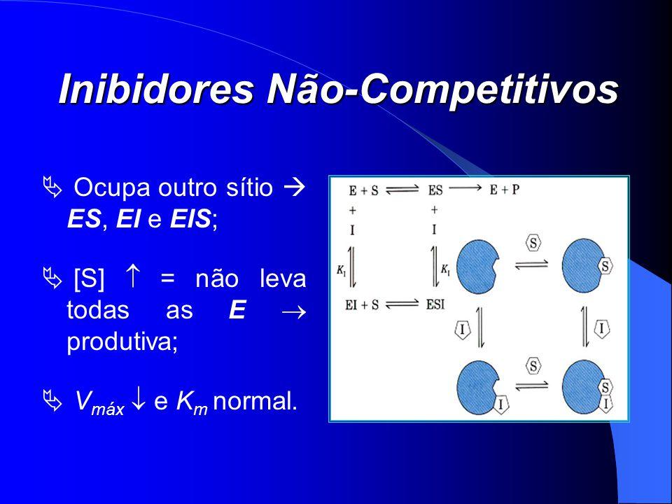 Inibidores Não-Competitivos Ocupa outro sítio ES, EI e EIS; [S] = não leva todas as E produtiva; V máx e K m normal.
