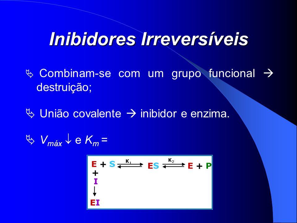 Inibidores Irreversíveis Combinam-se com um grupo funcional destruição; União covalente inibidor e enzima. V máx e K m =