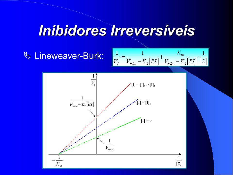 Inibidores Irreversíveis Lineweaver-Burk: