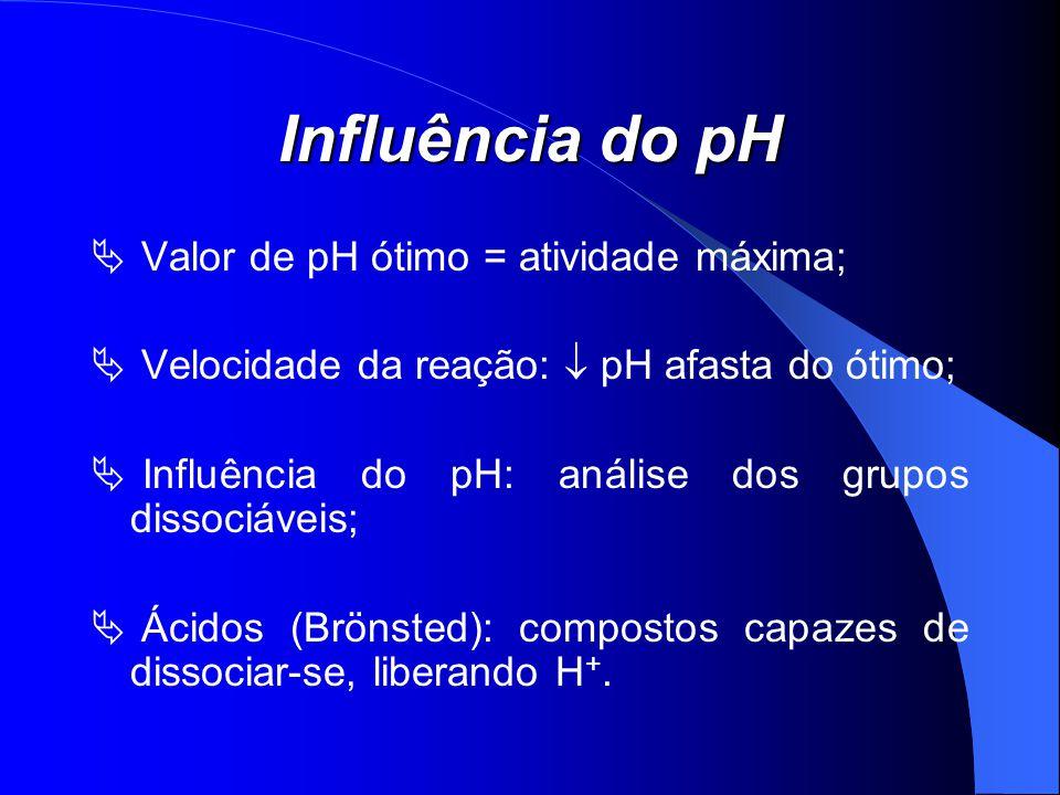 Influência do pH Valor de pH ótimo = atividade máxima; Velocidade da reação: pH afasta do ótimo; Influência do pH: análise dos grupos dissociáveis; Ác
