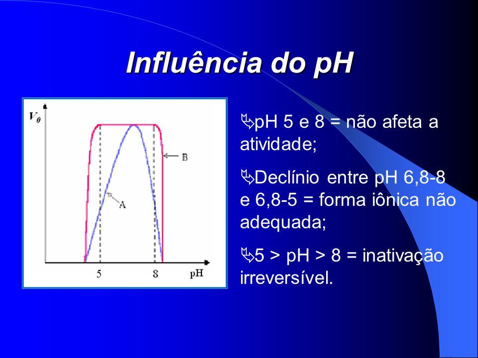 Influência do pH pH 5 e 8 = não afeta a atividade; Declínio entre pH 6,8-8 e 6,8-5 = forma iônica não adequada; 5 > pH > 8 = inativação irreversível.