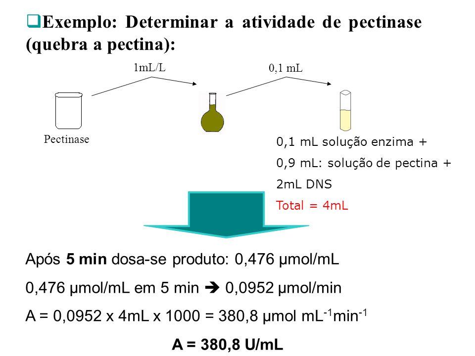 Pectinase 1mL/L 0,1 mL 0,1 mL solução enzima + 0,9 mL: solução de pectina + 2mL DNS Total = 4mL Após 5 min dosa-se produto: 0,476 µmol/mL 0,476 µmol/m