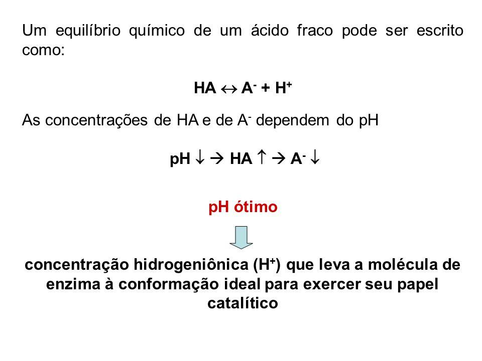 Um equilíbrio químico de um ácido fraco pode ser escrito como: HA A - + H + As concentrações de HA e de A - dependem do pH pH HA A - pH ótimo concentr