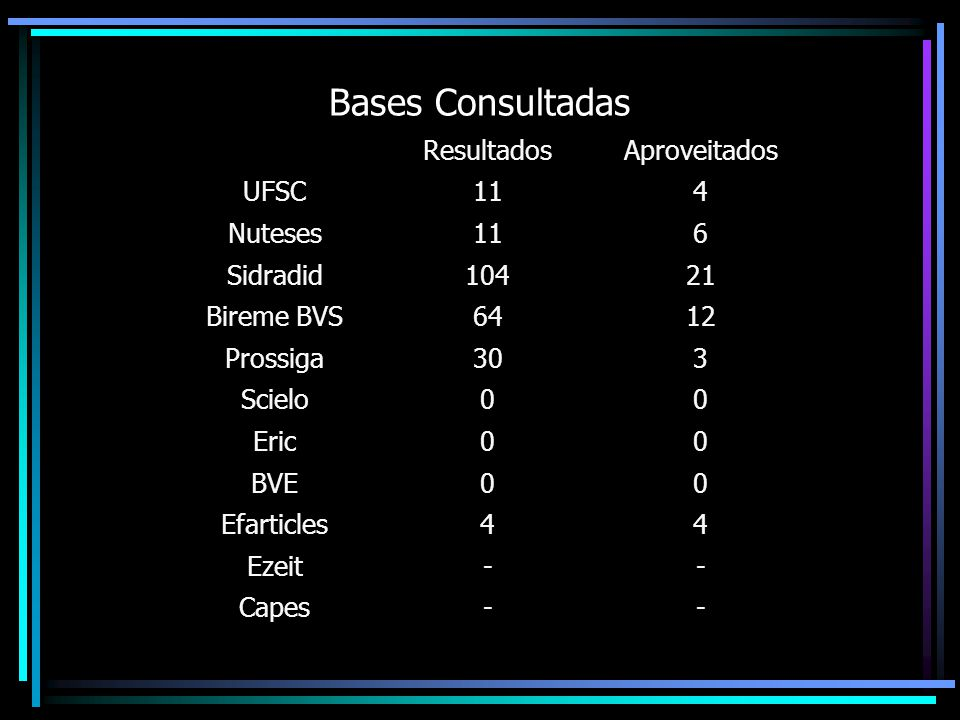Bases Consultadas ResultadosAproveitados UFSC114 Nuteses116 Sidradid10421 Bireme BVS6412 Prossiga303 Scielo00 Eric00 BVE00 Efarticles44 Ezeit-- Capes--