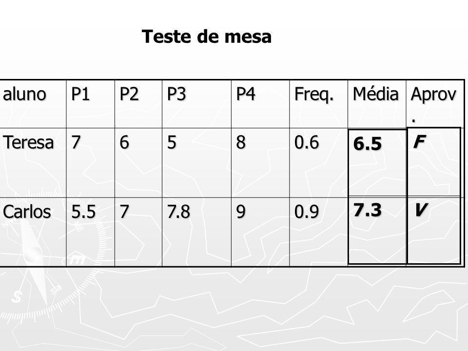 alunoP1P2P3P4Freq.Média Aprov. Teresa76580.6 Carlos5.577.890.9 FV 6.57.3 Teste de mesa