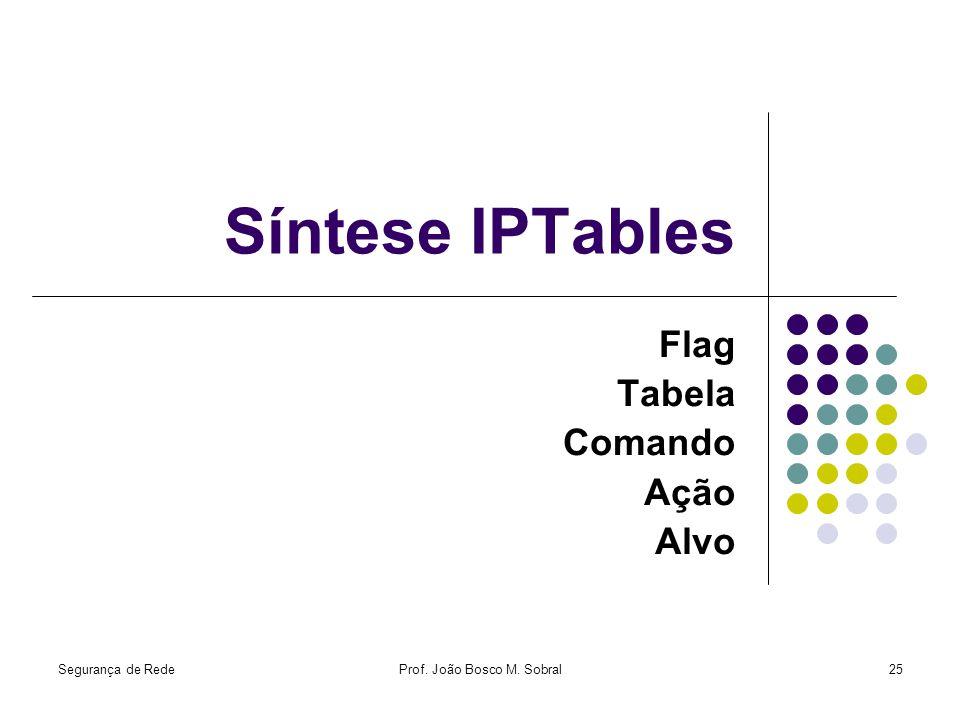Segurança de RedeProf. João Bosco M. Sobral25 Síntese IPTables Flag Tabela Comando Ação Alvo