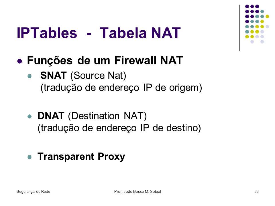 Segurança de RedeProf. João Bosco M. Sobral33 IPTables - Tabela NAT Funções de um Firewall NAT SNAT (Source Nat) (tradução de endereço IP de origem) D