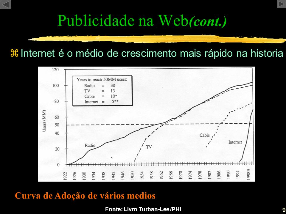 20 Fonte: Livro Turban-Lee /PHI zDesign de anúncios na Internet: Fatores Importantes Estratégias da Publicidade (cont.) yVelocidade de carregamento de Páginas xGráficos e tabelas devem ser simples.