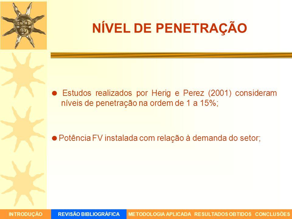 NÍVEL DE PENETRAÇÃO Estudos realizados por Herig e Perez (2001) consideram níveis de penetração na ordem de 1 a 15%; Potência FV instalada com relação