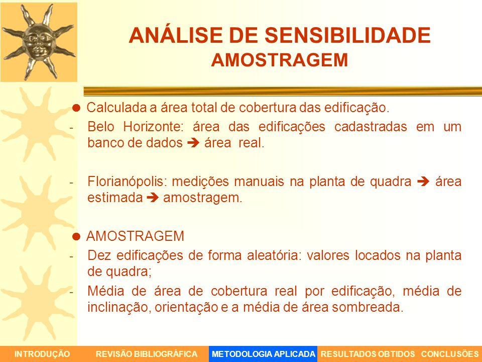 ANÁLISE DE SENSIBILIDADE AMOSTRAGEM Calculada a área total de cobertura das edificação. - Belo Horizonte: área das edificações cadastradas em um banco