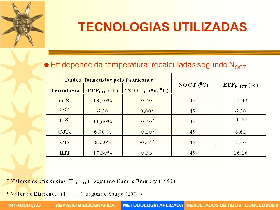 TECNOLOGIAS UTILIZADAS INTRODUÇÃORESULTADOS OBTIDOSCONCLUSÕESREVISÃO BIBLIOGRÁFICAMETODOLOGIA APLICADA Eff depende da temperatura: recalculadas segund