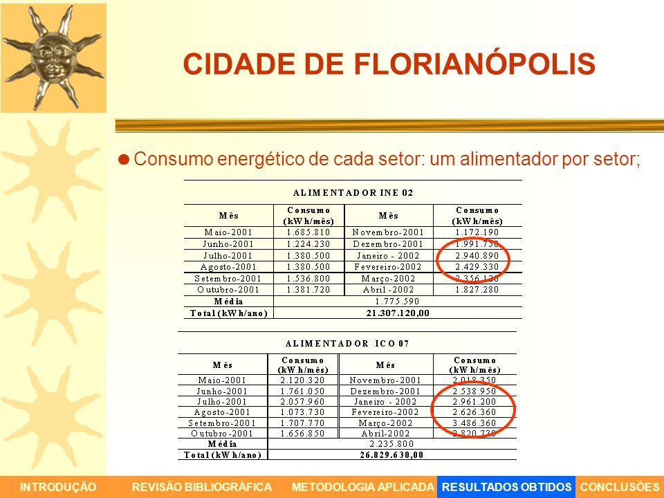 CIDADE DE FLORIANÓPOLIS Consumo energético de cada setor: um alimentador por setor; INTRODUÇÃORESULTADOS OBTIDOSCONCLUSÕESREVISÃO BIBLIOGRÁFICAMETODOL