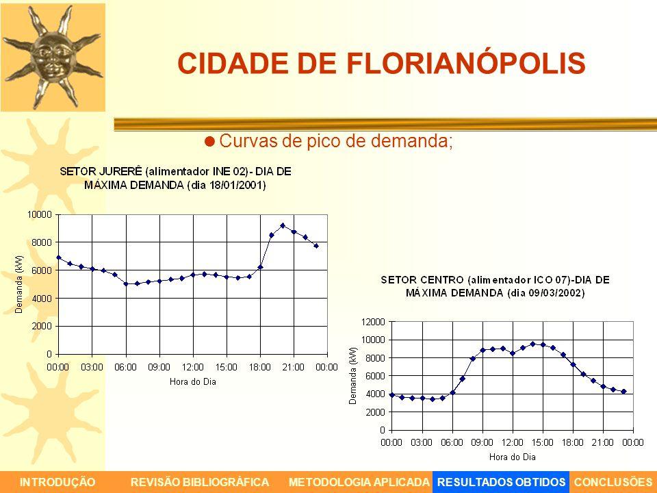 CIDADE DE FLORIANÓPOLIS Curvas de pico de demanda; INTRODUÇÃORESULTADOS OBTIDOSCONCLUSÕESREVISÃO BIBLIOGRÁFICAMETODOLOGIA APLICADA