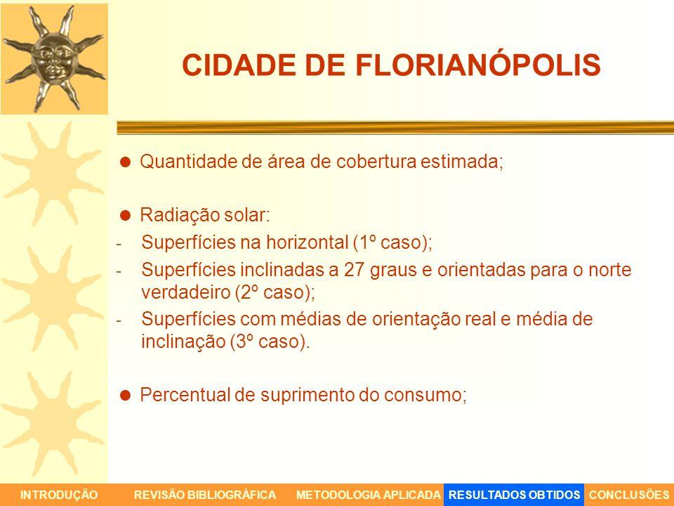 CIDADE DE FLORIANÓPOLIS Quantidade de área de cobertura estimada; Radiação solar: - Superfícies na horizontal (1º caso); - Superfícies inclinadas a 27