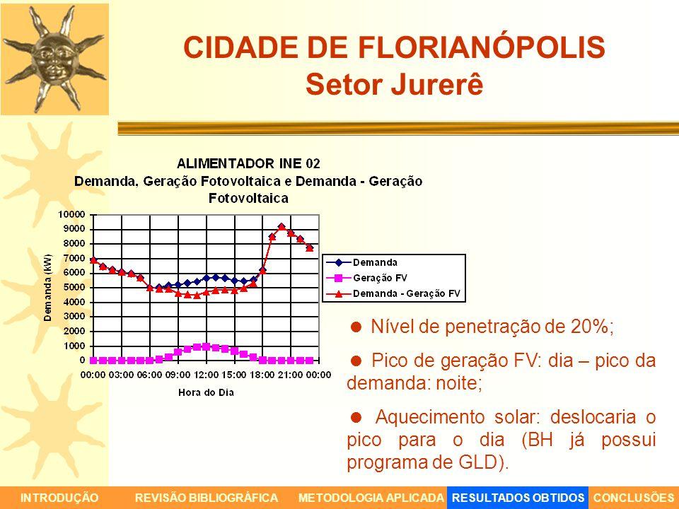 CIDADE DE FLORIANÓPOLIS Setor Jurerê INTRODUÇÃORESULTADOS OBTIDOSCONCLUSÕESREVISÃO BIBLIOGRÁFICAMETODOLOGIA APLICADA Nível de penetração de 20%; Pico