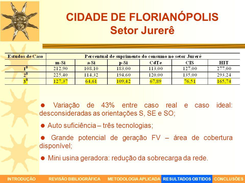 CIDADE DE FLORIANÓPOLIS Setor Jurerê Variação de 43% entre caso real e caso ideal: desconsideradas as orientações S, SE e SO; Auto suficiência – três