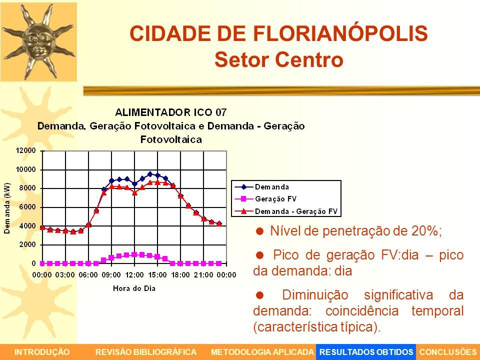 CIDADE DE FLORIANÓPOLIS Setor Centro INTRODUÇÃORESULTADOS OBTIDOSCONCLUSÕESREVISÃO BIBLIOGRÁFICAMETODOLOGIA APLICADA Nível de penetração de 20%; Pico
