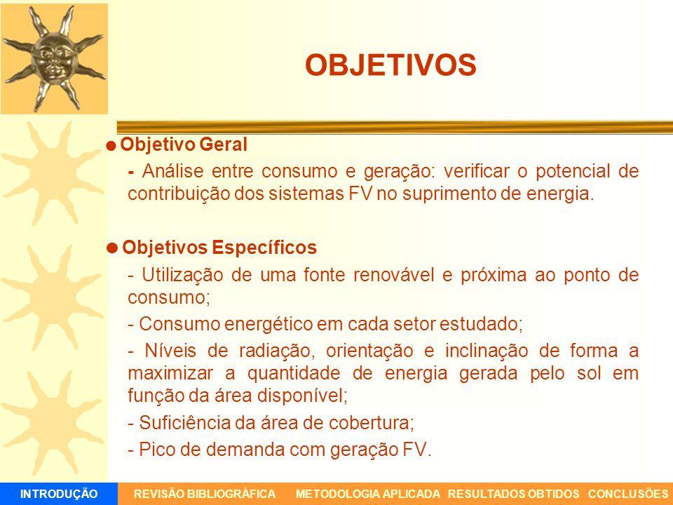 OBJETIVOS Objetivo Geral - Análise entre consumo e geração: verificar o potencial de contribuição dos sistemas FV no suprimento de energia. Objetivos