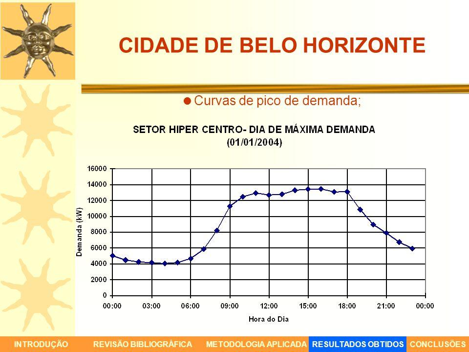 CIDADE DE BELO HORIZONTE Curvas de pico de demanda; INTRODUÇÃORESULTADOS OBTIDOSCONCLUSÕESREVISÃO BIBLIOGRÁFICAMETODOLOGIA APLICADA