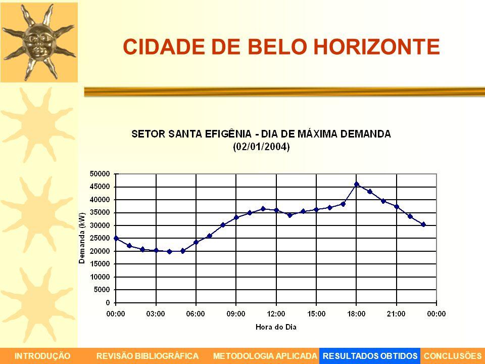 CIDADE DE BELO HORIZONTE INTRODUÇÃORESULTADOS OBTIDOSCONCLUSÕESREVISÃO BIBLIOGRÁFICAMETODOLOGIA APLICADA
