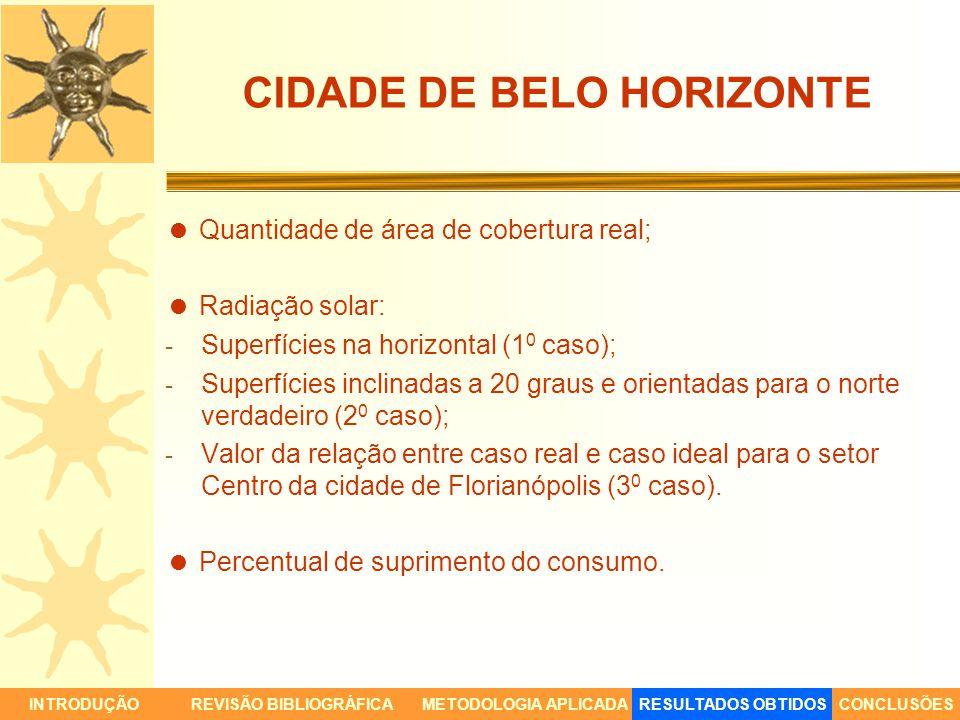 CIDADE DE BELO HORIZONTE Quantidade de área de cobertura real; Radiação solar: - Superfícies na horizontal (1 0 caso); - Superfícies inclinadas a 20 g
