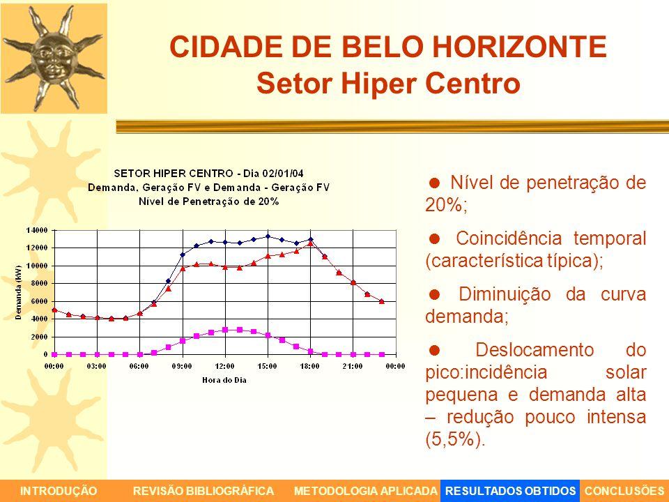 CIDADE DE BELO HORIZONTE Setor Hiper Centro INTRODUÇÃORESULTADOS OBTIDOSCONCLUSÕESREVISÃO BIBLIOGRÁFICAMETODOLOGIA APLICADA Nível de penetração de 20%