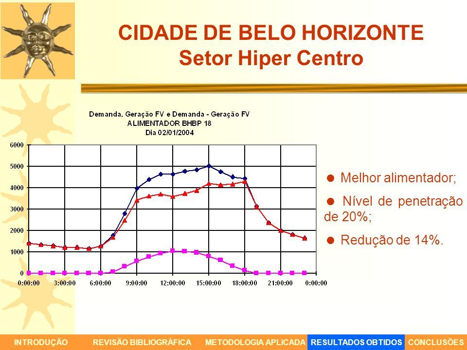 CIDADE DE BELO HORIZONTE Setor Hiper Centro INTRODUÇÃORESULTADOS OBTIDOSCONCLUSÕESREVISÃO BIBLIOGRÁFICAMETODOLOGIA APLICADA Melhor alimentador; Nível
