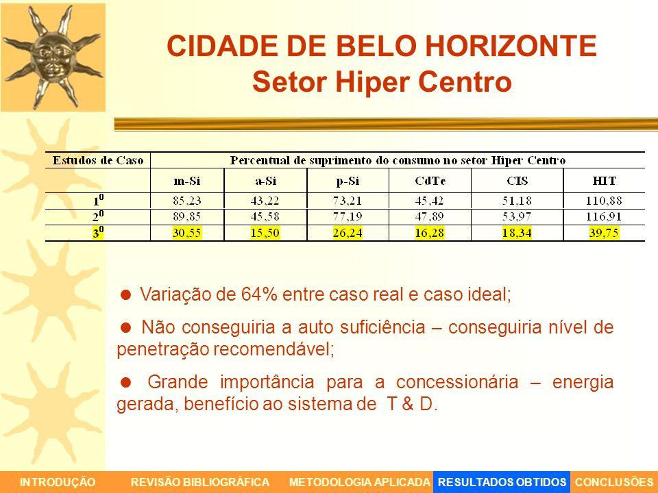 CIDADE DE BELO HORIZONTE Setor Hiper Centro INTRODUÇÃORESULTADOS OBTIDOSCONCLUSÕESREVISÃO BIBLIOGRÁFICAMETODOLOGIA APLICADA Variação de 64% entre caso