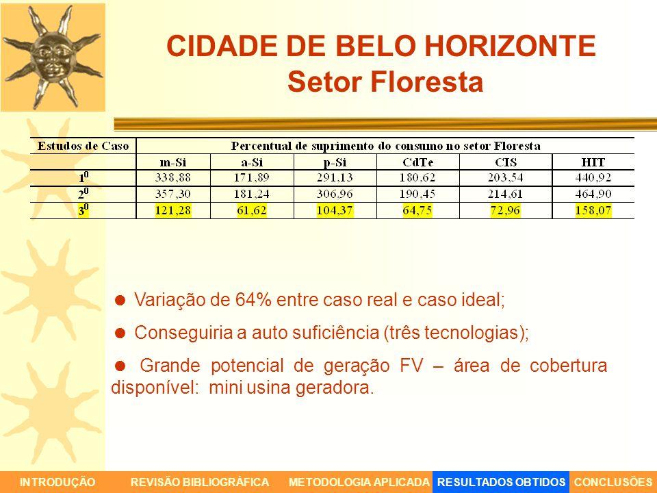 CIDADE DE BELO HORIZONTE Setor Floresta Variação de 64% entre caso real e caso ideal; Conseguiria a auto suficiência (três tecnologias); Grande potenc