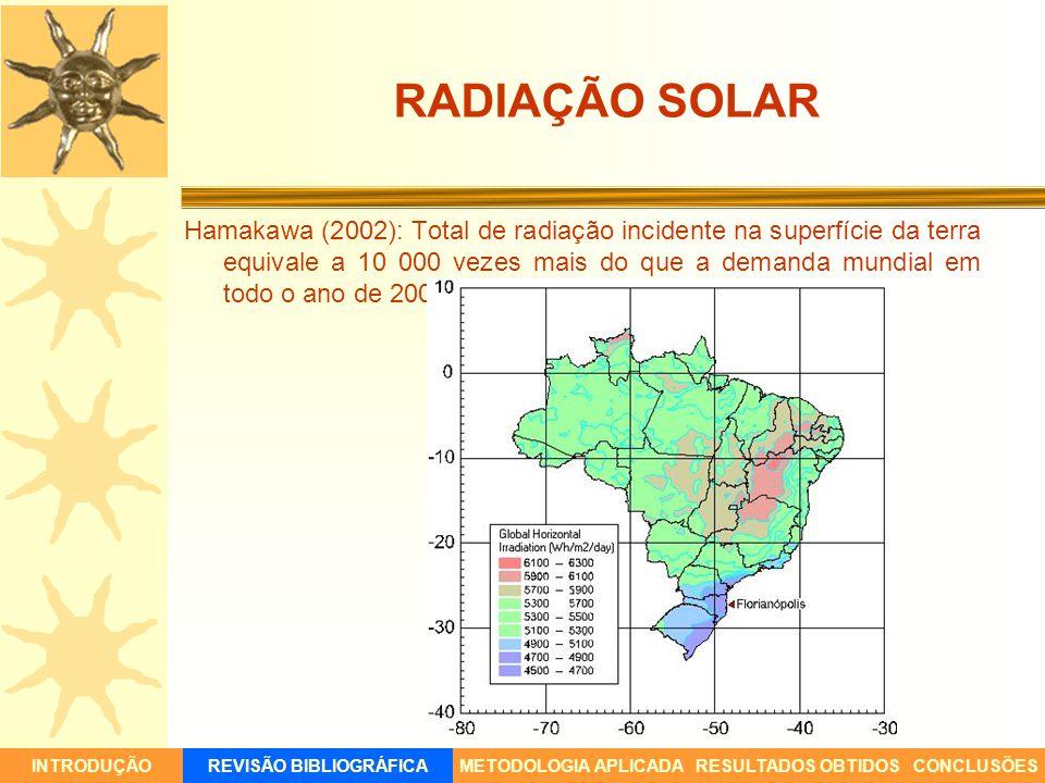 Hamakawa (2002): Total de radiação incidente na superfície da terra equivale a 10 000 vezes mais do que a demanda mundial em todo o ano de 2002. INTRO