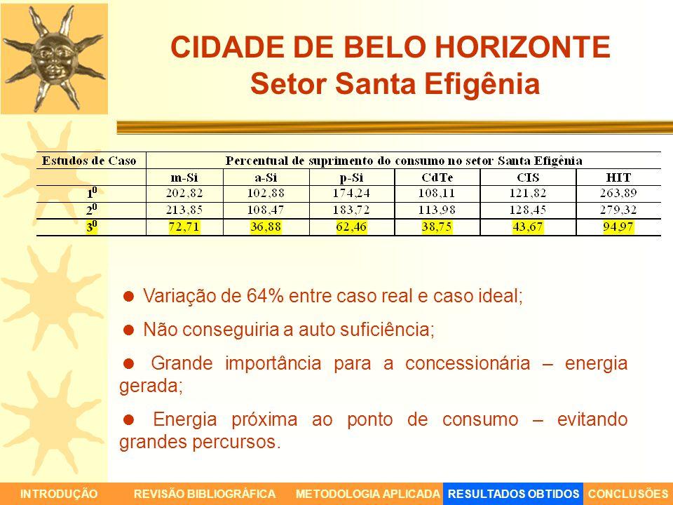 CIDADE DE BELO HORIZONTE Setor Santa Efigênia INTRODUÇÃORESULTADOS OBTIDOSCONCLUSÕESREVISÃO BIBLIOGRÁFICAMETODOLOGIA APLICADA Variação de 64% entre ca