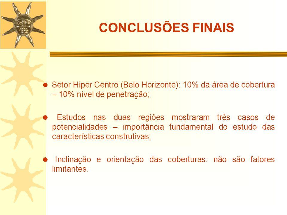 CONCLUSÕES FINAIS Setor Hiper Centro (Belo Horizonte): 10% da área de cobertura – 10% nível de penetração; Estudos nas duas regiões mostraram três cas