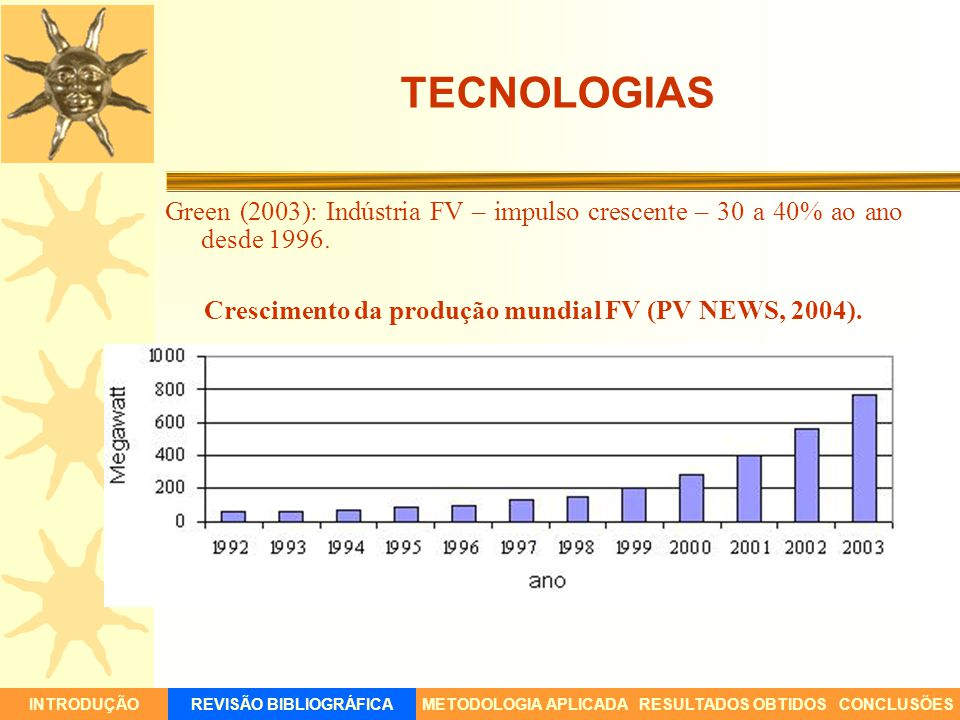 Green (2003): Indústria FV – impulso crescente – 30 a 40% ao ano desde 1996. Crescimento da produção mundial FV (PV NEWS, 2004). INTRODUÇÃORESULTADOS