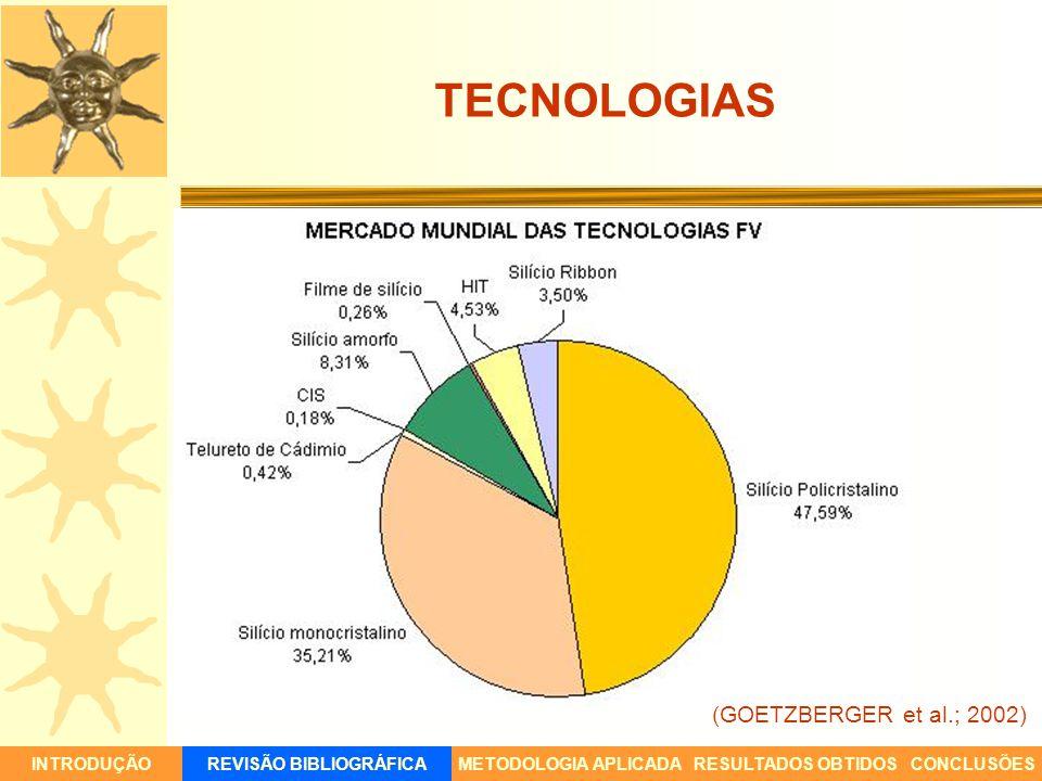 CIDADE DE BELO HORIZONTE Setor Floresta INTRODUÇÃORESULTADOS OBTIDOSCONCLUSÕESREVISÃO BIBLIOGRÁFICAMETODOLOGIA APLICADA Nível de penetração de 20%; Pico de geração FV:dia – pico da demanda: noite; Aquecimento solar:deslocaria o pico para o dia.