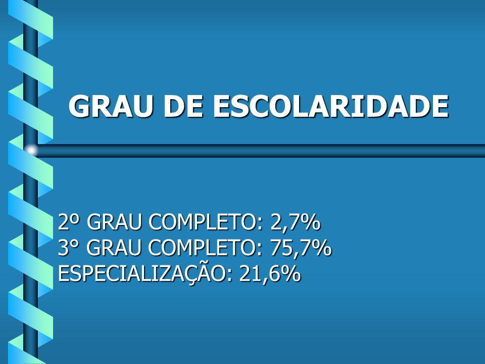 Zona Norte 46% Zona Sul 5,4% Zona Oeste 43,2% Centro 2,7% Baixada Fluminense 2,7% LOCALIZAÇÃO DOS ENTREVISTADOS