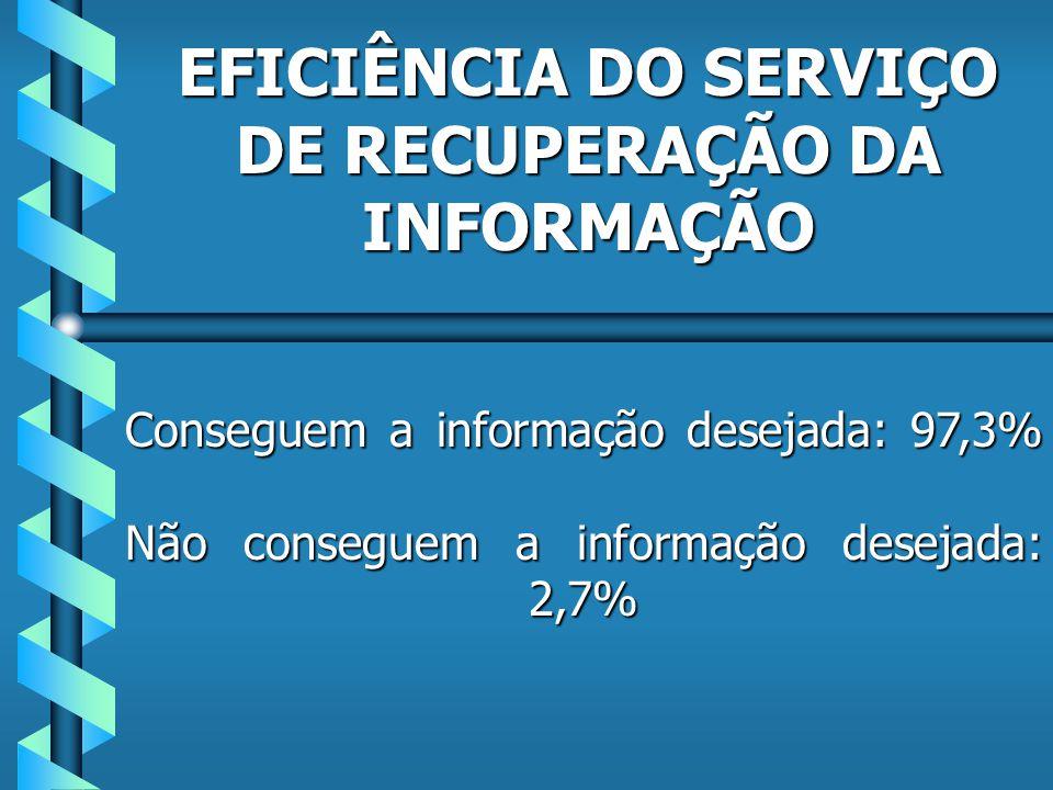 Aumento do acervo: 10,8% Disponibilidade do acervo em rede 2,7% Marketing dos serviços 8,1% Marketing dos produtos 5,4% Não encontram falhas no SRI: 13,5%
