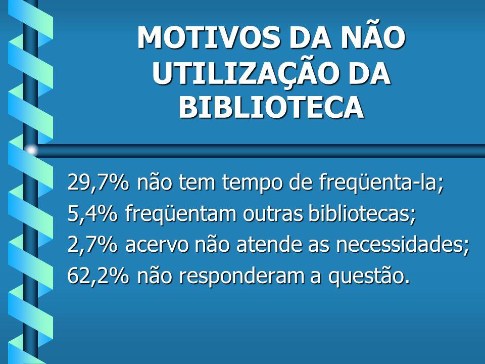 Conseguem a informação desejada: 97,3% Não conseguem a informação desejada: 2,7% EFICIÊNCIA DO SERVIÇO DE RECUPERAÇÃO DA INFORMAÇÃO