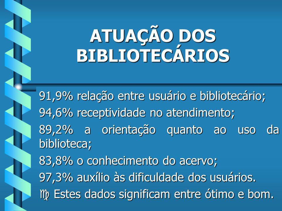 MOTIVOS DA NÃO UTILIZAÇÃO DA BIBLIOTECA 29,7% não tem tempo de freqüenta-la; 5,4% freqüentam outras bibliotecas; 2,7% acervo não atende as necessidades; 62,2% não responderam a questão.