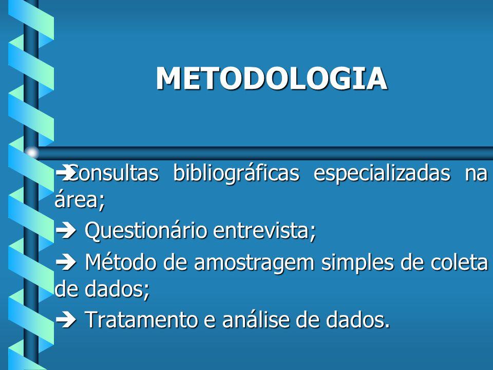METODOLOGIA èConsultas bibliográficas especializadas na área; Questionário entrevista; Questionário entrevista; Método de amostragem simples de coleta de dados; Método de amostragem simples de coleta de dados; Tratamento e análise de dados.