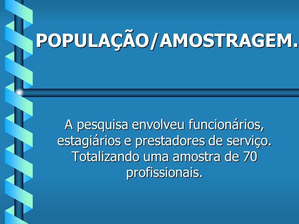 POPULAÇÃO/AMOSTRAGEM.A pesquisa envolveu funcionários, estagiários e prestadores de serviço.