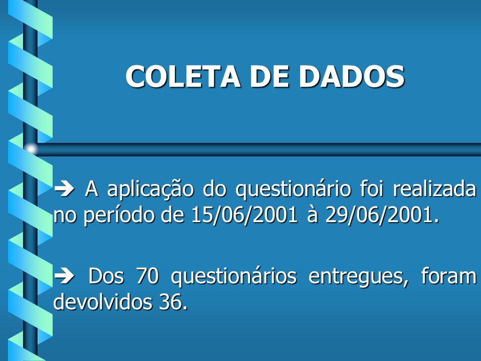 COLETA DE DADOS A aplicação do questionário foi realizada no período de 15/06/2001 à 29/06/2001.