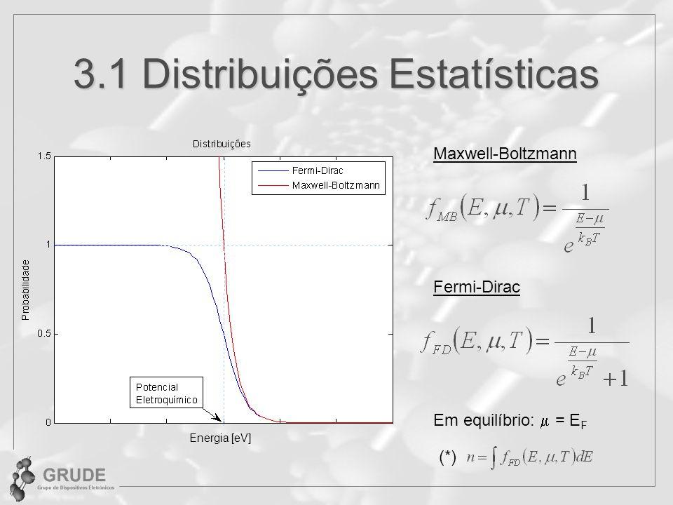 3.1 Distribuições Estatísticas Maxwell-Boltzmann Fermi-Dirac Em equilíbrio: = E F Energia [eV] (*)