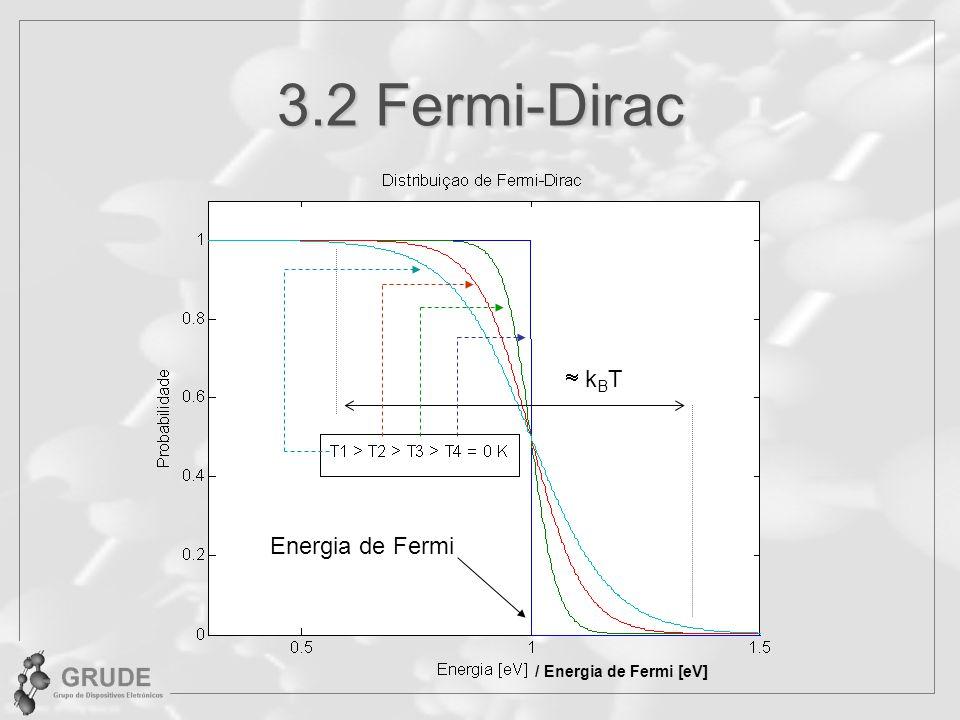 3.2 Fermi-Dirac k B T Energia de Fermi / Energia de Fermi [eV]