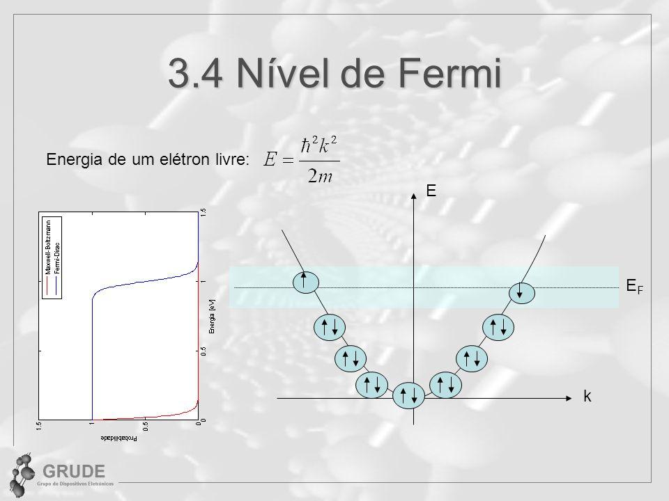 3.4 Nível de Fermi Energia de um elétron livre: k E EFEF